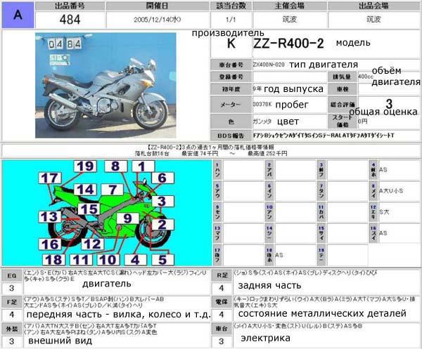 аукционный лист мотоцикла